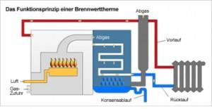 Brennwertschema